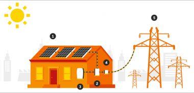 Мережева сонячна електростанція 30 кВт по Зеленому тарифу